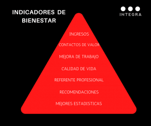 Marca personal indicadores de bienestar